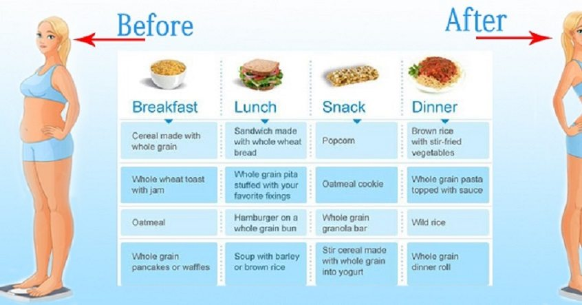 Healthy Food Chart For Kids